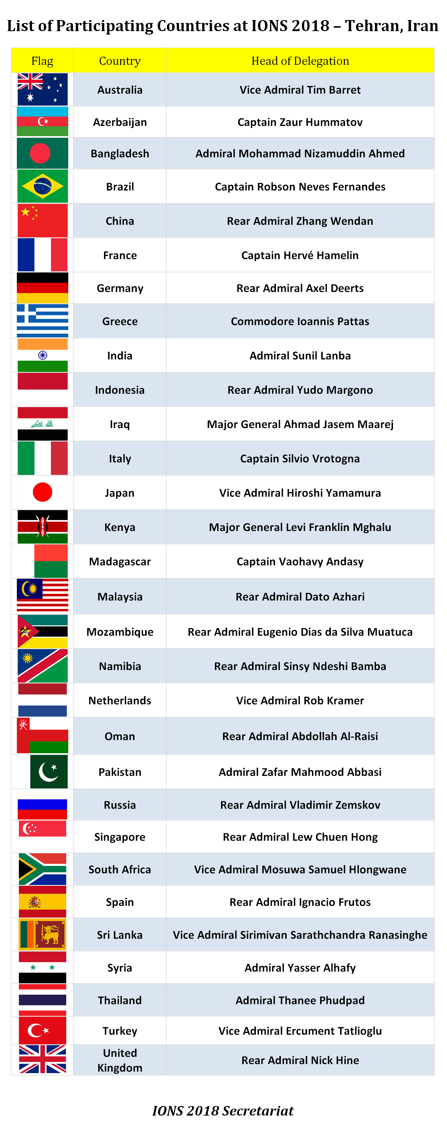 Participating Countries at IONS 2018